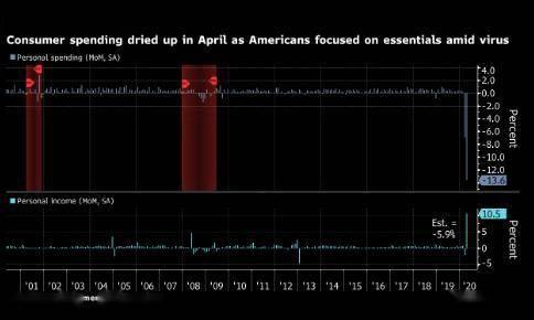 鲍威尔称美联储越过红线是由于疫情要求采纳动作