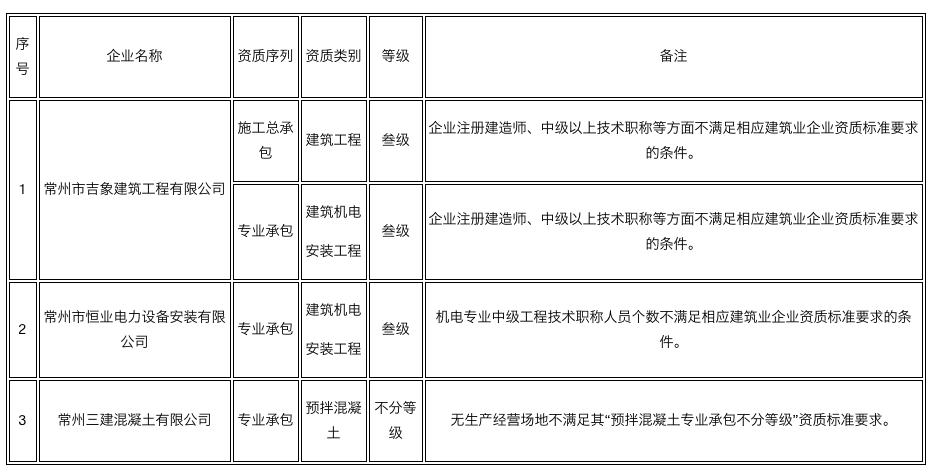 因建造师、中级职称人数不足等,40家企业资质将被撤!