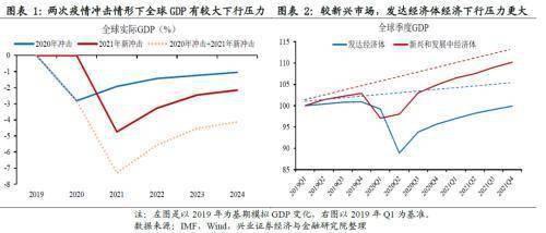 疫情对gdp的影响_疫情对经济的影响图片