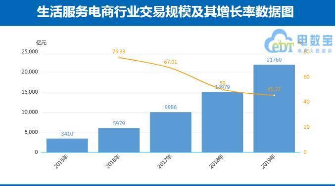 报告:中国生活服务电商市场规模突破2万亿