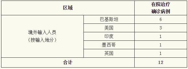 上海昨日无新增本地新冠肺炎确诊
