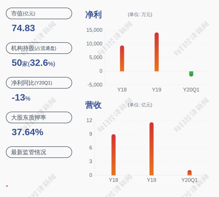 捷顺科技:控股股东、实控人唐健、刘翠英合计2611万股股份解除质押