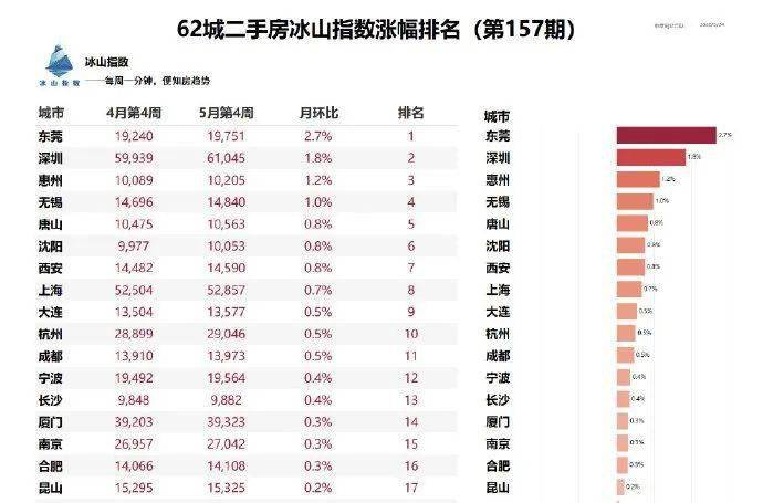 《【天富h5登陆地址】超车深圳,东莞房价涨幅全国第一?!有房源半年涨价百万》