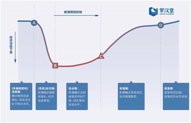 罗汉堂大数据疫情经济追踪体系预测:三季度全球经济可能实现V型复苏