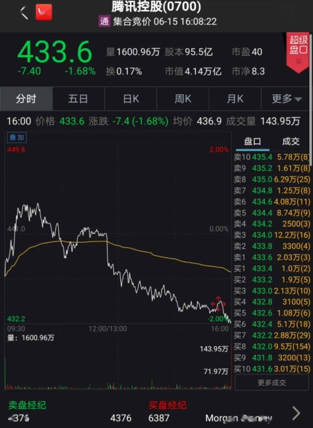 马化腾出手了!高点再度减持腾讯股票,4日狂套现近40亿!什么信号?