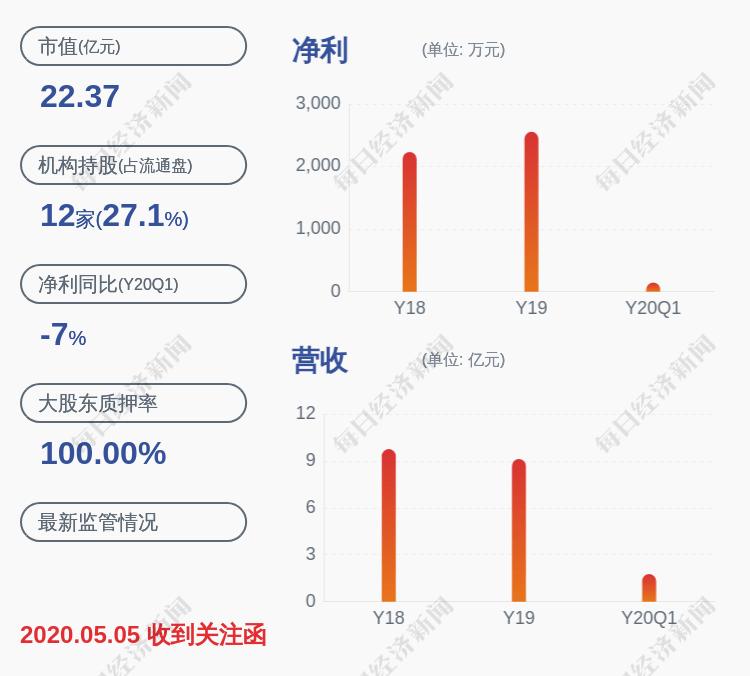 陕西金叶:大股东及其一致行动人质押股份比例超80%