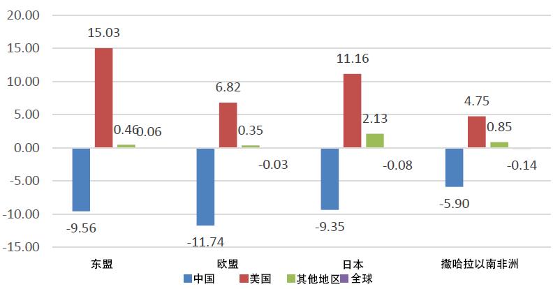 中国gdp世界数据库_专家预计 二季度美国经济可能萎缩29