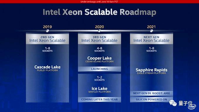 CPU也支持AI加速,英特尔发布第3代至强处理器,推理速度提升80%,阿里腾讯云都在用
