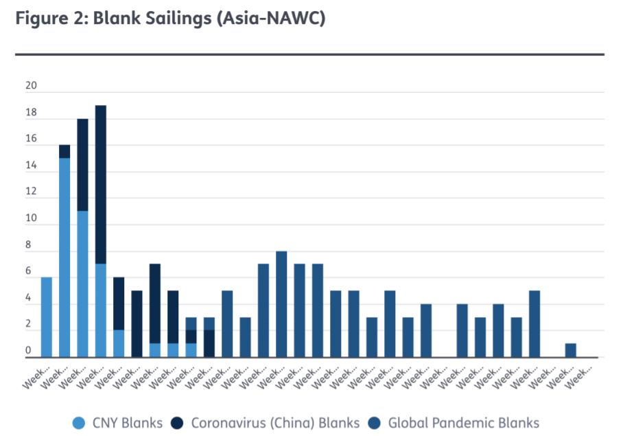《【天富娱乐手机版登录】第三季度船公司大规模停航仍将继续,集运业今年或将亏损230亿美元》