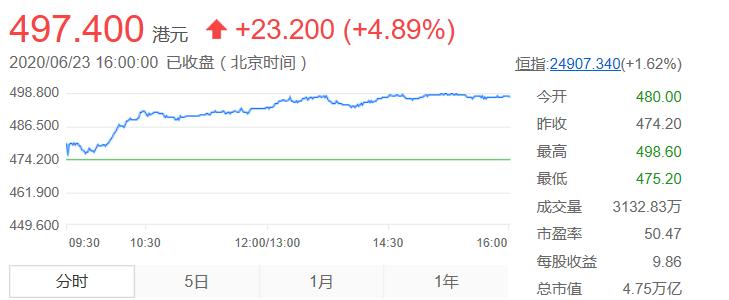 氪星晚报|腾讯总市值超阿里巴巴;特斯拉中国用户数据和认证服务将迁至中国;中兴通讯大股东15个月内套现59亿