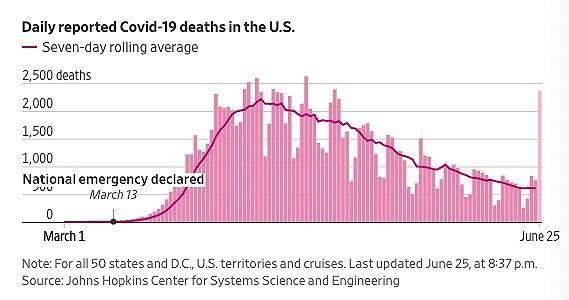 美国年轻感染者激增,谁该为疫情反弹背锅? 国内新闻 第2张