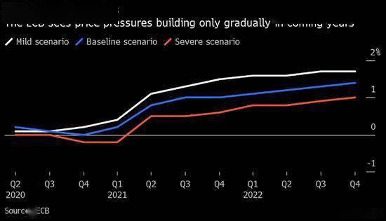 欧央行Schnabel警告欧元区通胀率可能降至零以下