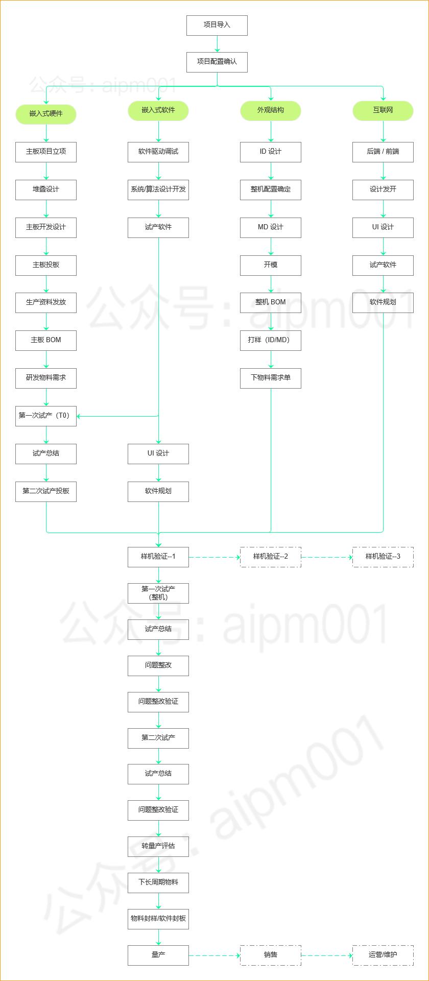我所有的成功项目,需求洞察艰难(图4)