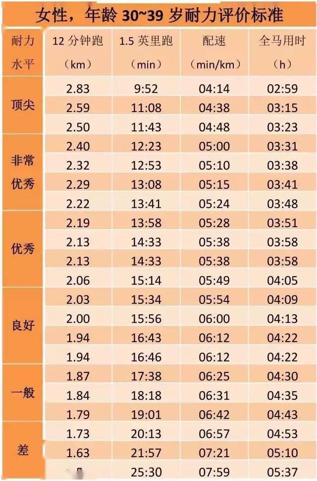 姚明当年跑3200米配速408,12分钟经典跑步测试,你处在什么水平? 知识百科 第21张