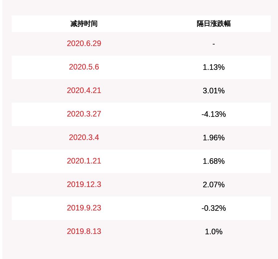 持股减持!捷佳伟创:持股5%以上股东减持321万股 比例达到1%