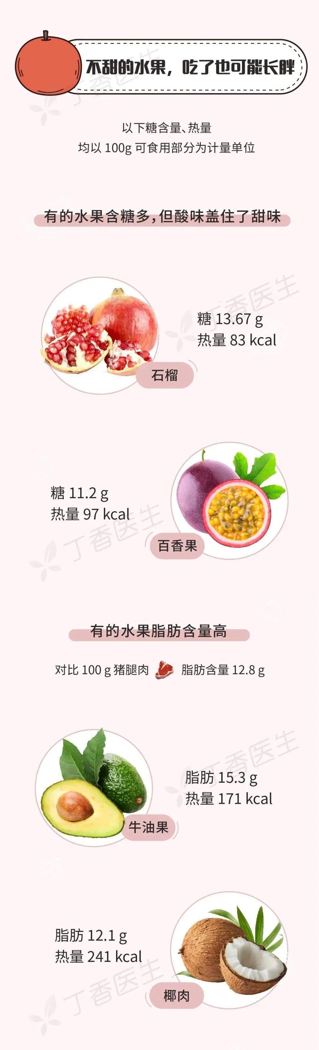 有些水果不甜但巨长胖!一图告诉你水果含糖的真相_丁香 知识百科 第3张