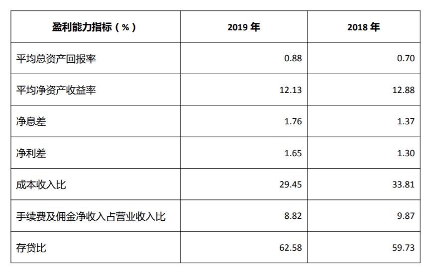 全年净利润约49亿!成都农商银行披露2019年年报 邦银金租出表后仍实现营收、净利双增