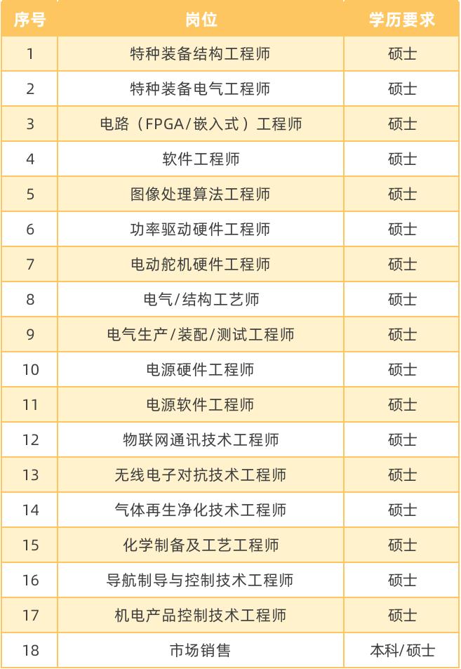 [招聘信息]中国航天科工二院