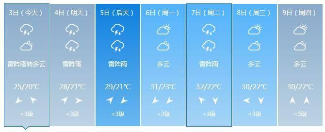 别忘带伞!北京今起三天雷阵雨仍频繁