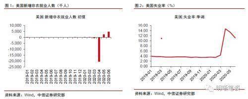 中信证券明明:非农数据继续转好 警惕疫情再度