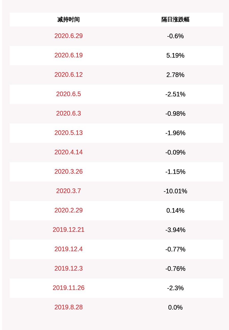 引力传媒:股东合众创世拟减持不超过500万股