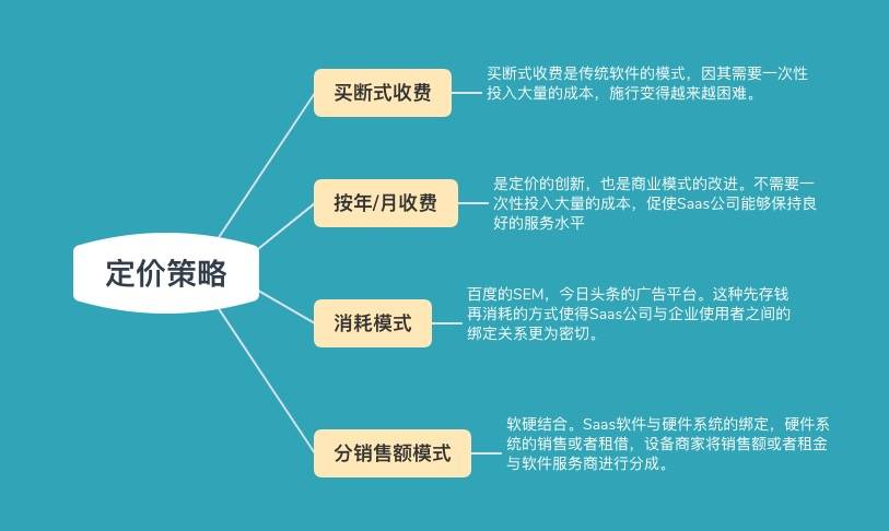 To B产品经理:如何推动产品商业化?