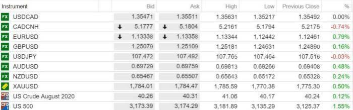 【汇市早知道】欧元/美元有望再攀1.152高峰,美元指数恐跌至94.7