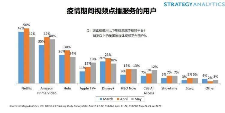 Strategy Analytics:居家隔离限令放宽,Netflix、Hulu用户数量下降