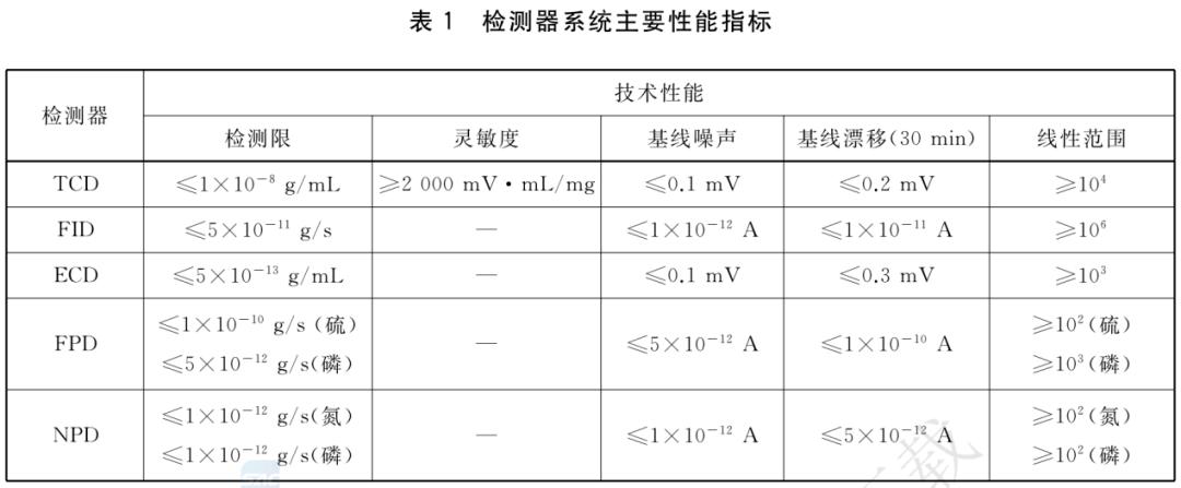 GB/T30431—2020《实验室气相色谱仪》要求