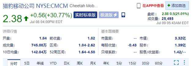 中概股盘前涨幅扩大,猎豹移动涨近21%