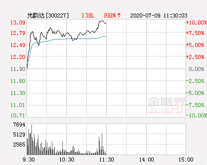 快讯:光韵达涨停  报于13.09元