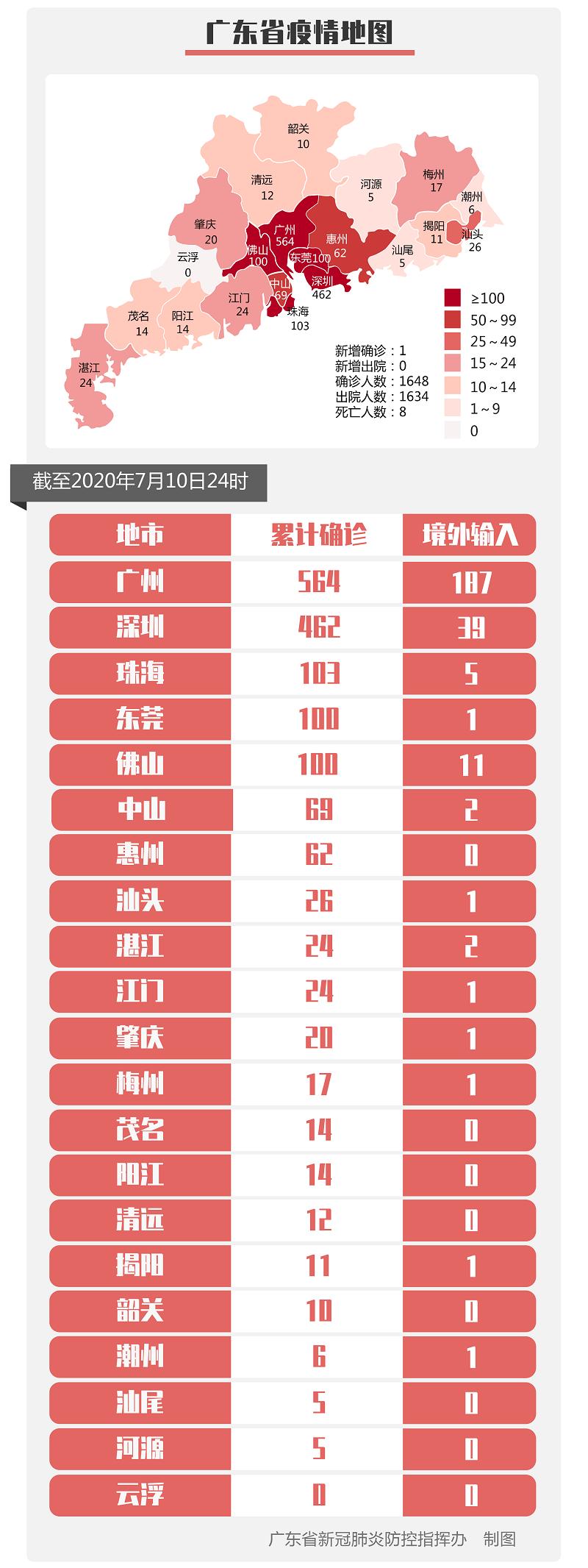 2020年7月11日广东省新冠肺炎疫情情况