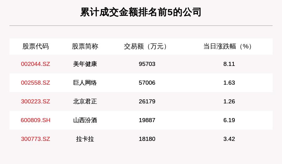 透视大宗交易:7月13日共成交167笔,美年健康成交9.57亿元