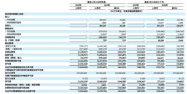 理想汽车申请赴美IPO募资1亿美元累计交付过万仍处于亏损状态