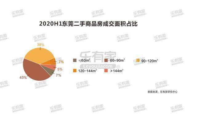 下半年买房看这里!东莞人喜欢的户型曝光!置业投资看这里