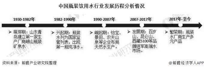 2020年中国瓶装水行业增长状况分析饮用纯