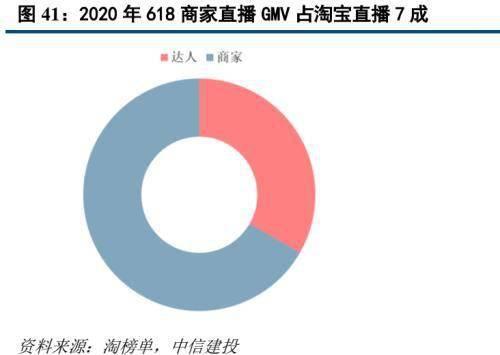 怎么做淘客:原标题:中信建投证券:2020年直播电商规模有望接近万亿 投稿 第26张