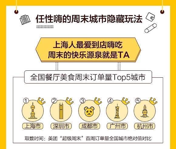 美食点亮上海地图,周末经济报告:上海周末美食订单量排全国第一