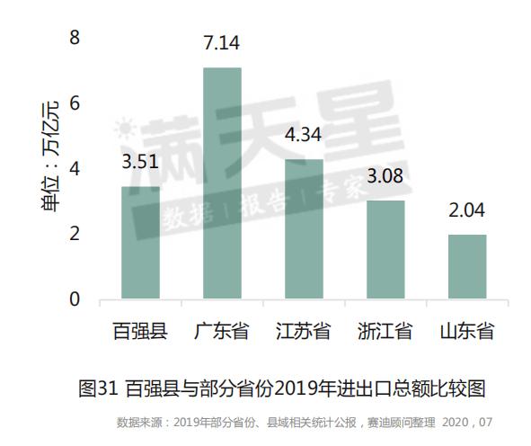 汾西县GDP2020_2020年度台州各县市区GDP排名揭晓 你们区排第几(3)