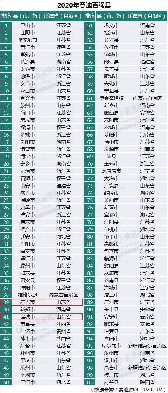 2019潍坊gdp_潍坊职业学院宿舍