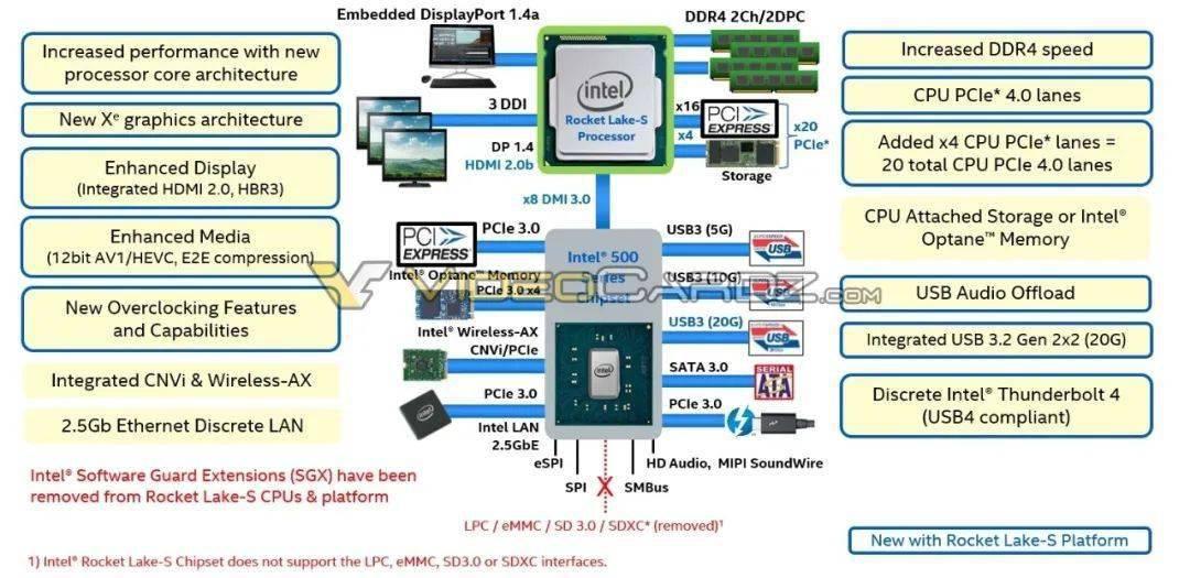 【简讯】Intel 11代酷睿将原生支持PCIe 4.0;索尼公布首批PS5特