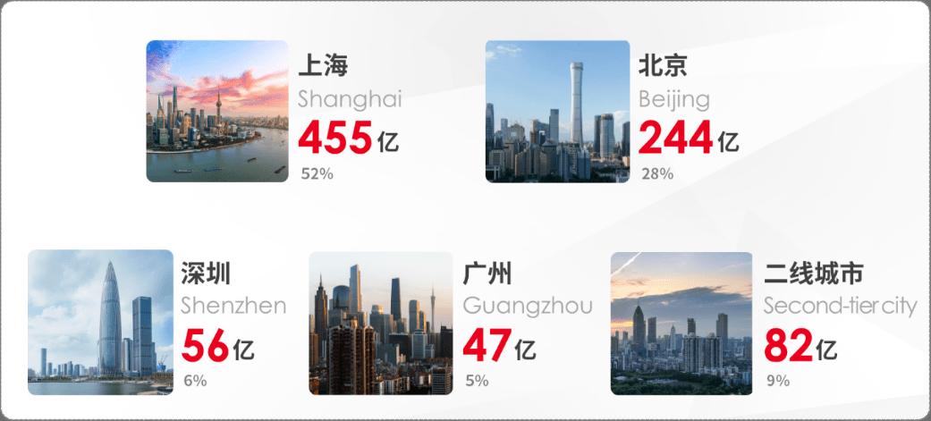 上半年国内房地产大宗交易成交884亿,哪个城市热度高?