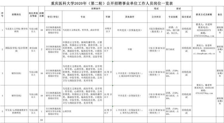 重庆医科大学公招33人 均须35岁以下