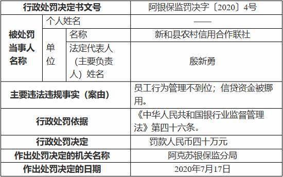 新和县农村信用合作联社因信贷资金被挪用等 被罚40万元