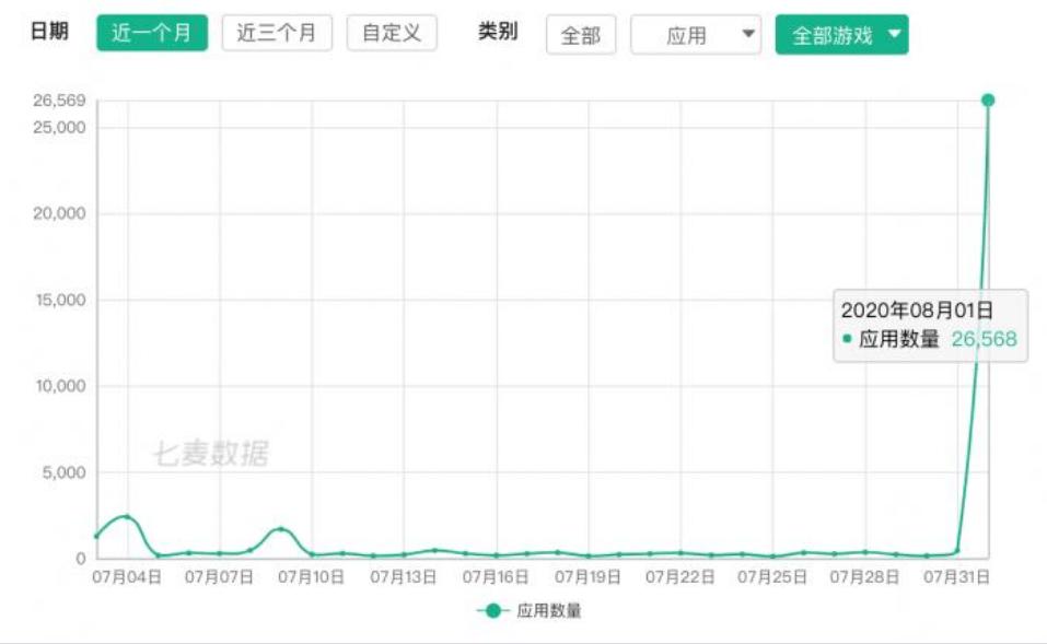 突发!苹果真的动手了,中国区商店半天下架近3万款,这个行业迎来大洗牌