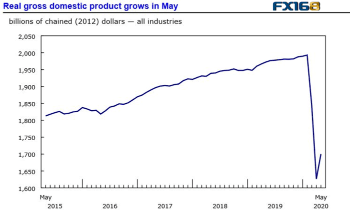 加元创六年来最长连胜纪录 加拿大经济反弹GDP增长强劲