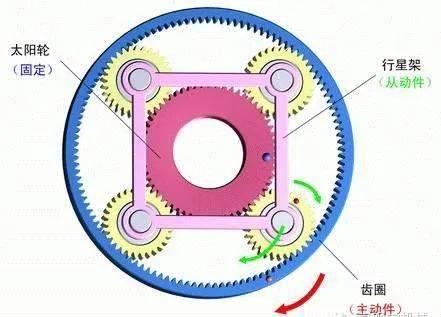 变速箱中的行星齿轮包括一个72齿的齿圈