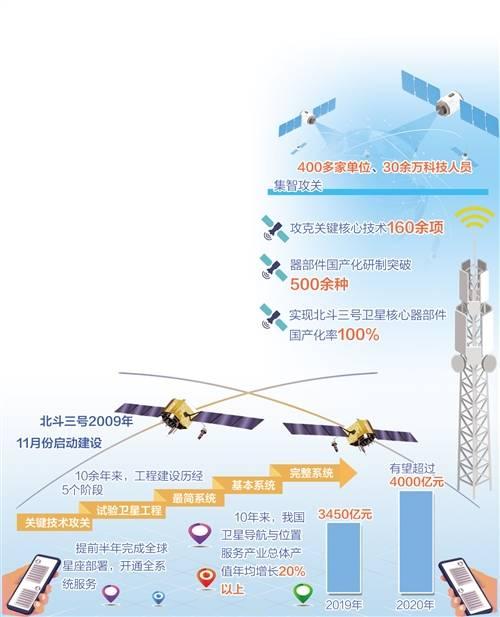 定位|北斗将提供全球厘米级定位服务