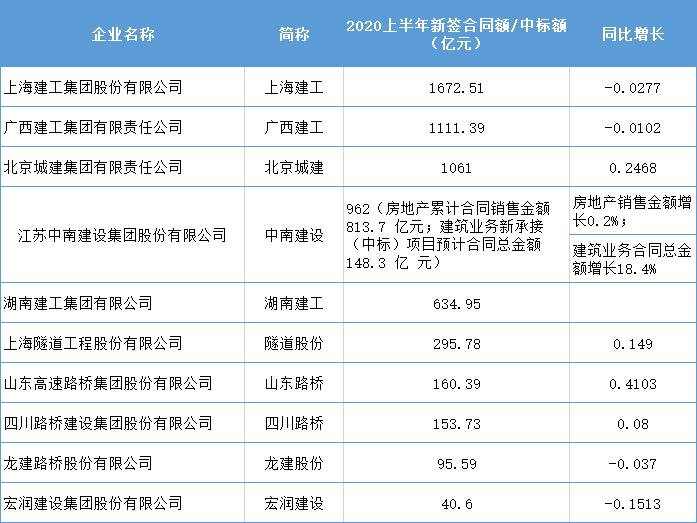 七大建筑央企2020上半年经营业绩公布!