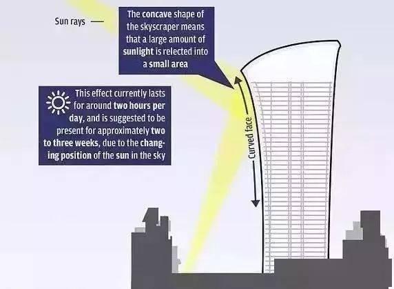 """这些颜值爆表的建筑,怎么就成了""""人类克星""""?"""